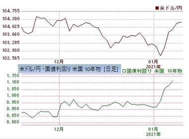 ドル円米10年債金利2021年1月