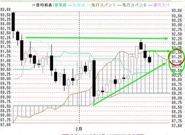 0223欧米ドル円