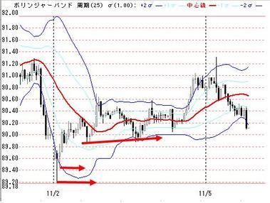 1105欧米ドル円