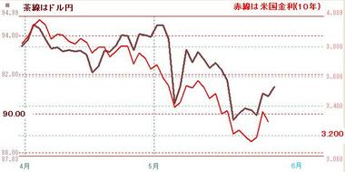 0531ドル円と米10年債
