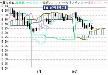 20191015リラ円