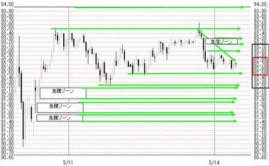 0514東京ドル円
