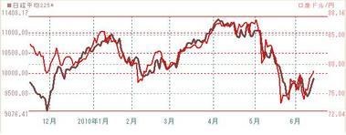0614日本株と豪ドル円