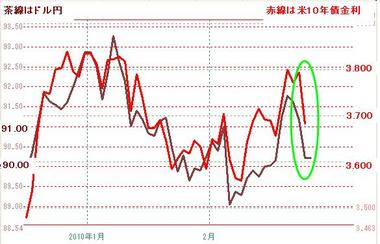 ドル円と米10年債0224