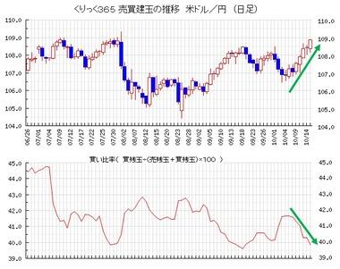 20191016ドル円売買比率