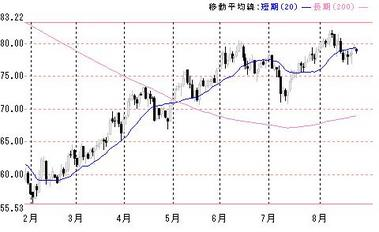 0825豪ドル円