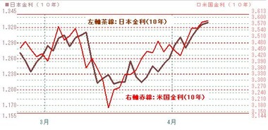 0412日米10年債金利