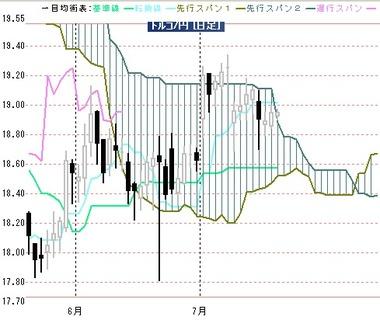 20190717リラ円日足