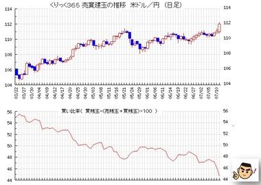 20180712ドル円売買比率