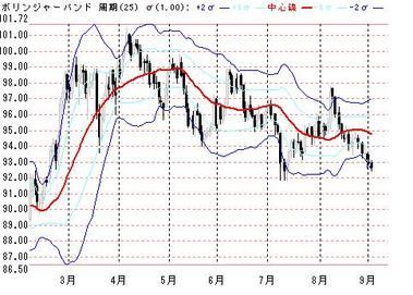 0902ドル円ボリンジャー