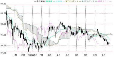 ドル円日足一目均衡0918