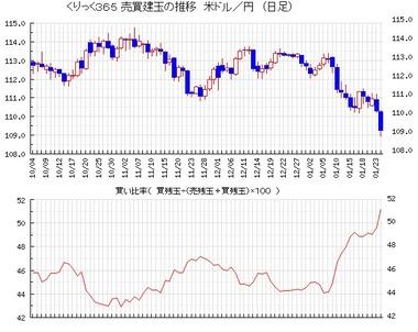 20180124ドル円買い比率