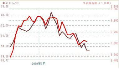 012710年債とドル円