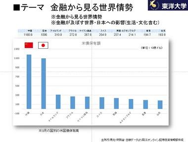 米債保有額