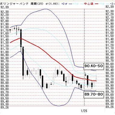 01251東京ドル円