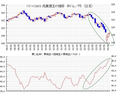 20180108ドル円買い比率