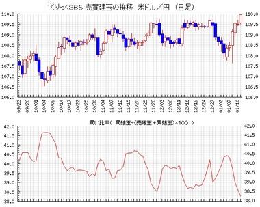 20200116ドル円売買比率