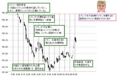 20200108東京ドル円前場