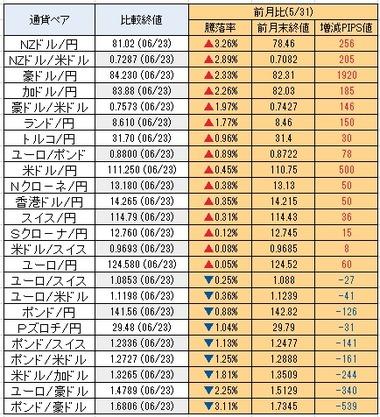 20170626通貨騰落