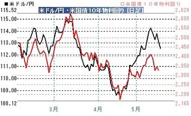 20170517ドル円米債金利