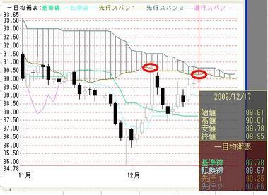 1217ドル円日足一目均衡表