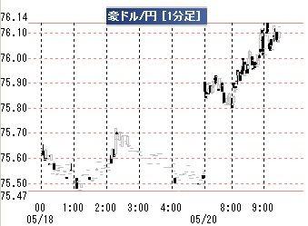 20190520豪ドル円1分足