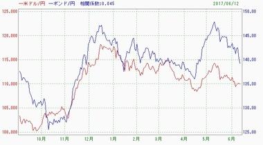 20170613ドル円ポンド円相関係数