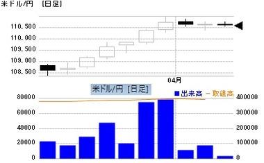 20210405TFXドル円データ