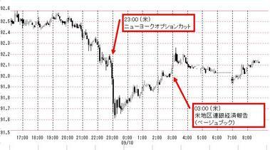 0910ドル円5分足
