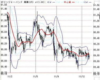 1112欧米ドル円