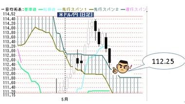 20170517ドル円日足