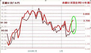 0212ドル円と米債金利