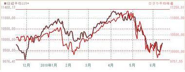 0614米株と日本株