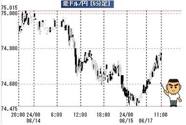 20190617豪ドル円