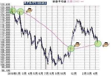 20170413ドル円200日線