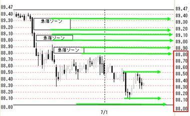 0701欧米ドル円