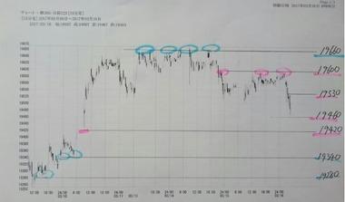 20170316日経225の15分足チャート