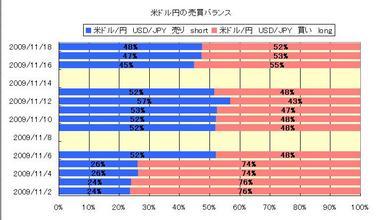 2009年11月上期ドル円売買動向