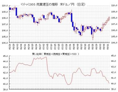 220190913ドル円売買比率