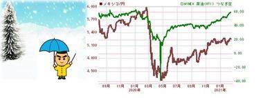 20210217ペソ円と原油WEI