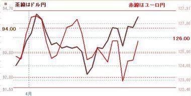 4月月末ドル円とユーロ円