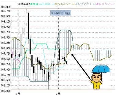 0707ドル円