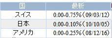 1008米日スイスフランの金利差