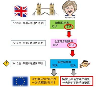 英議会離脱延期採決