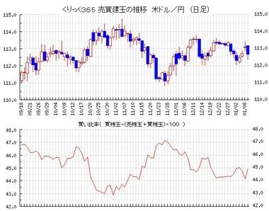 20180110ドル円売買比率