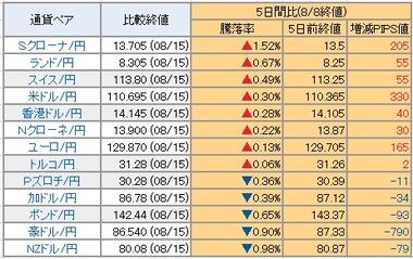 20170816円の騰落率
