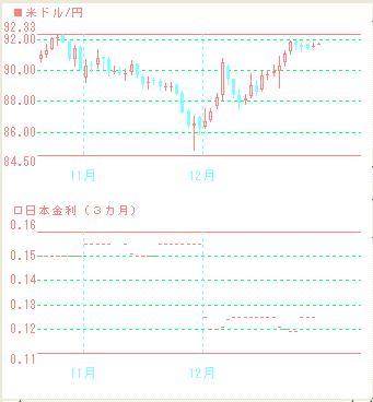 2009年末のドル円と3ヶ月金利