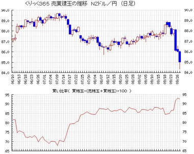 20140930NZドル円買い比率
