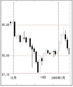 2008年12月ドル円