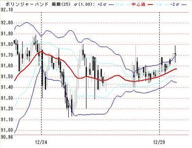 1229東京ドル円